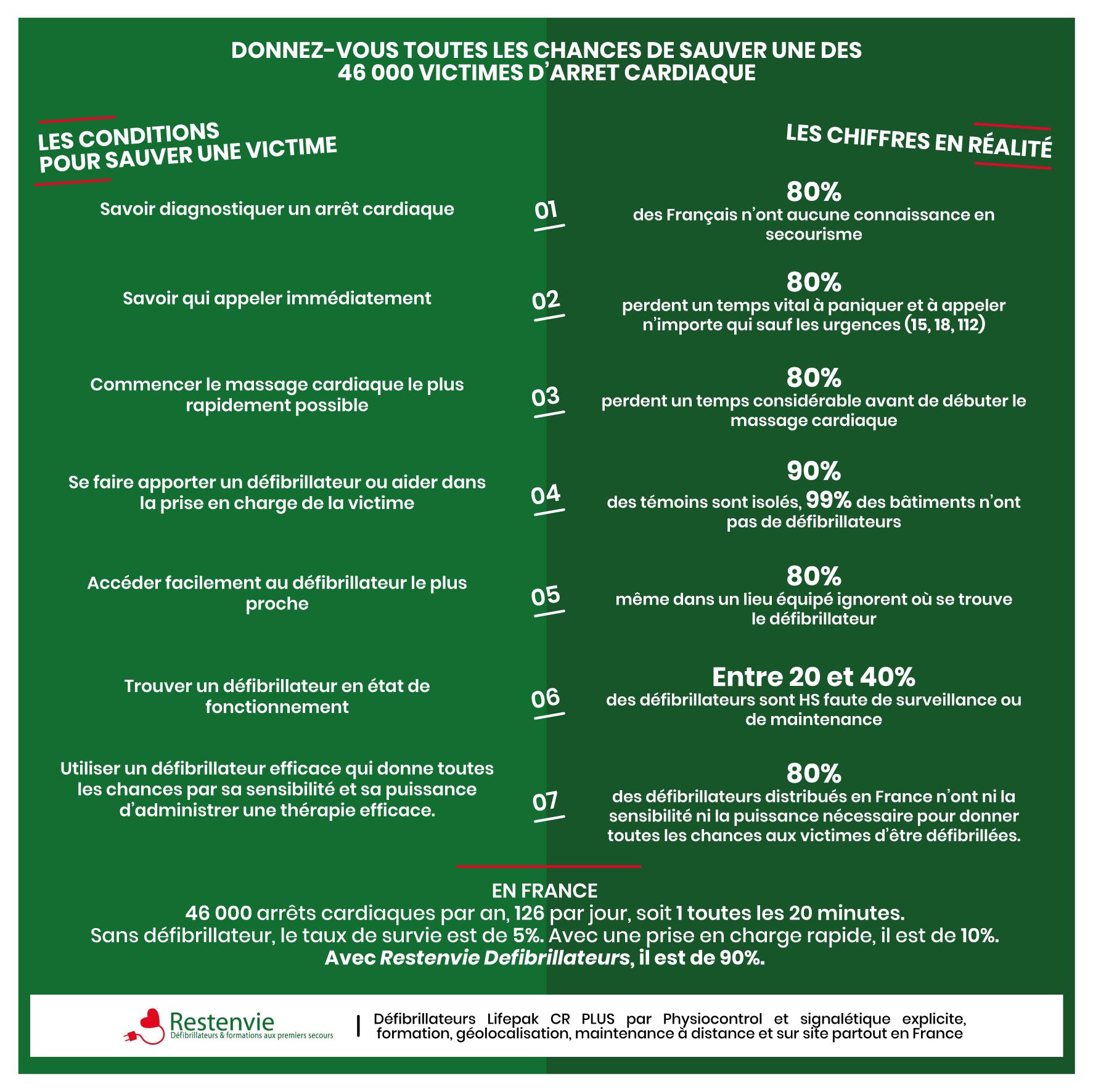 Défibrillateur - Infographie - Restenvie